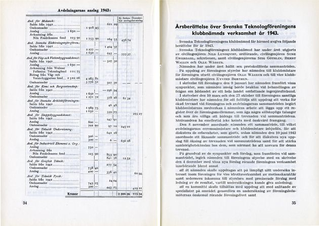 Preview of file webb_719_B1A5_Verksamhet1943_del2.pdf at http://www.ingenjorshistoria.se/share/proxy/alfresco-noauth/tam/content/workspace/SpacesStore/fac94d22-25f1-4a7d-86b6-0475da66a265 with style overlay_preview is not available.